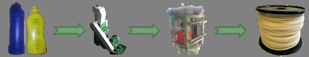 Process_HDPE