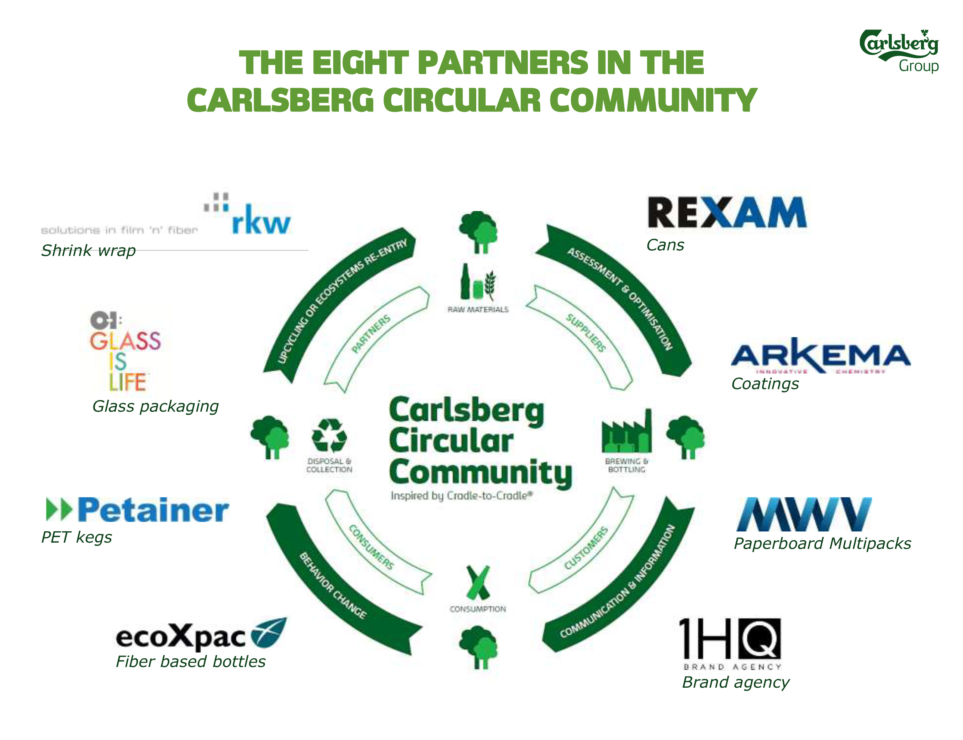 The eight partners in the Carlsberg Circular Community