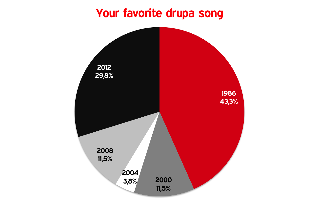 drupa-song-favorite