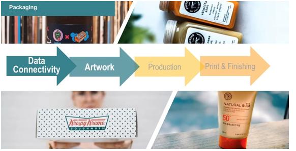 Packaging diagram