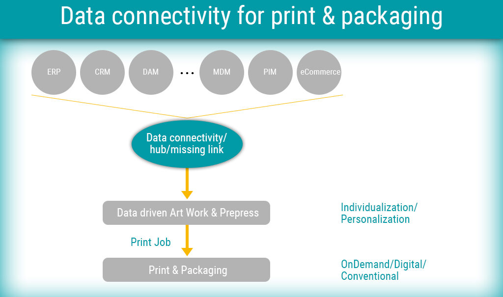 Data connectivity for print & packaging